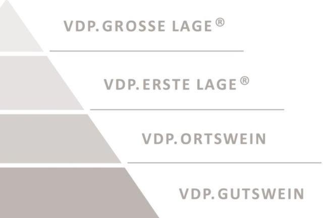 The classification model of the VDP; https://www.deutscheweine.de/