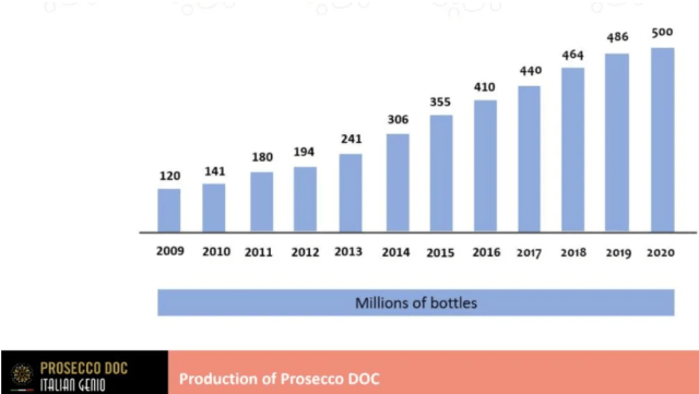 Prosecco sales have boomed in the last decade, with the volume of Prosecco DOC global sales more than doubling. And, with the advent of Prosecco Rosé, they promise to continue their upward trend.
