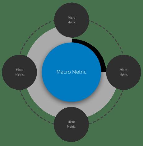 Tracking Marketing Metrics - Macro vs. Micro Metrics