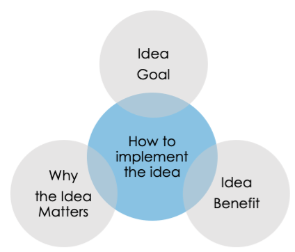 creative marketing strategy idea evaluation merit process