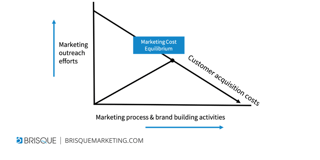 reducing customer acquisitIon costs reduction - marketing cost equilibrium