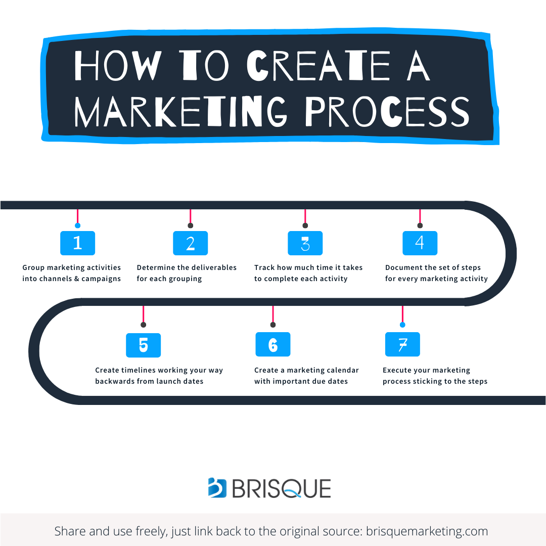 how to create a marketing process - marketing process tips