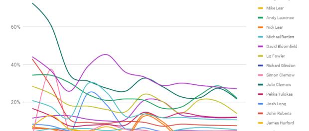 Westonzoyland Percentage delta to leader