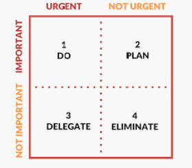 Productivity Urgent/Important Matrix