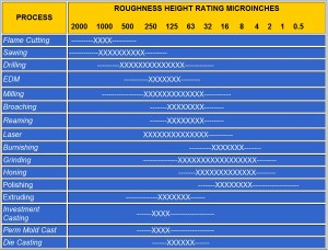 Surface Roughness Height Rating Microinches