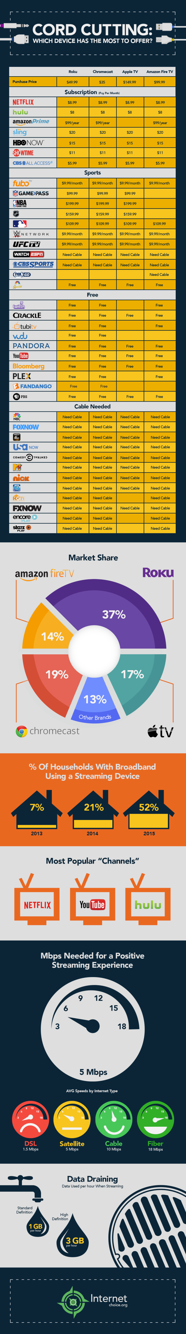 cord-cutting-infographic
