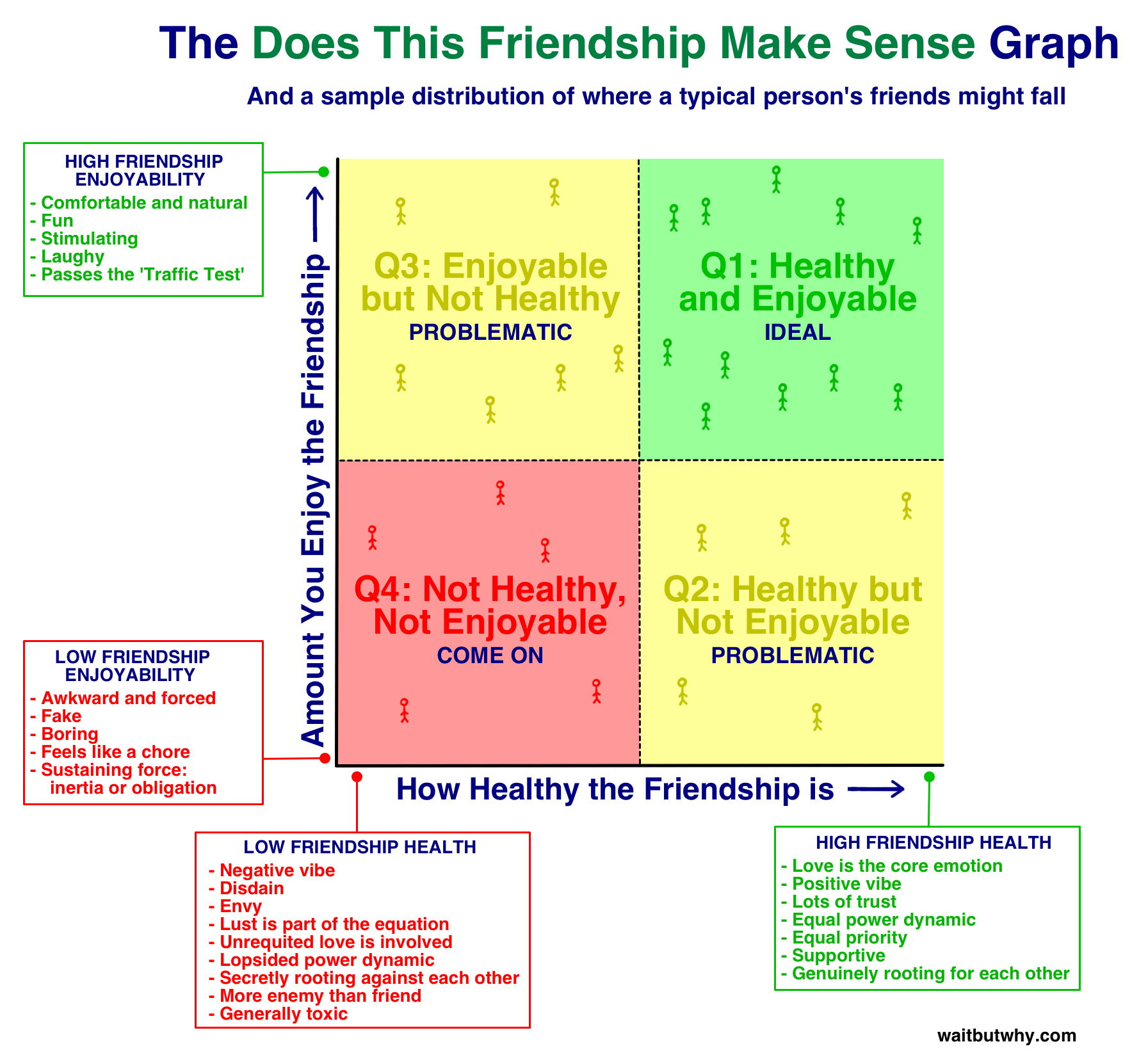 Friendship Assessment In A Graph