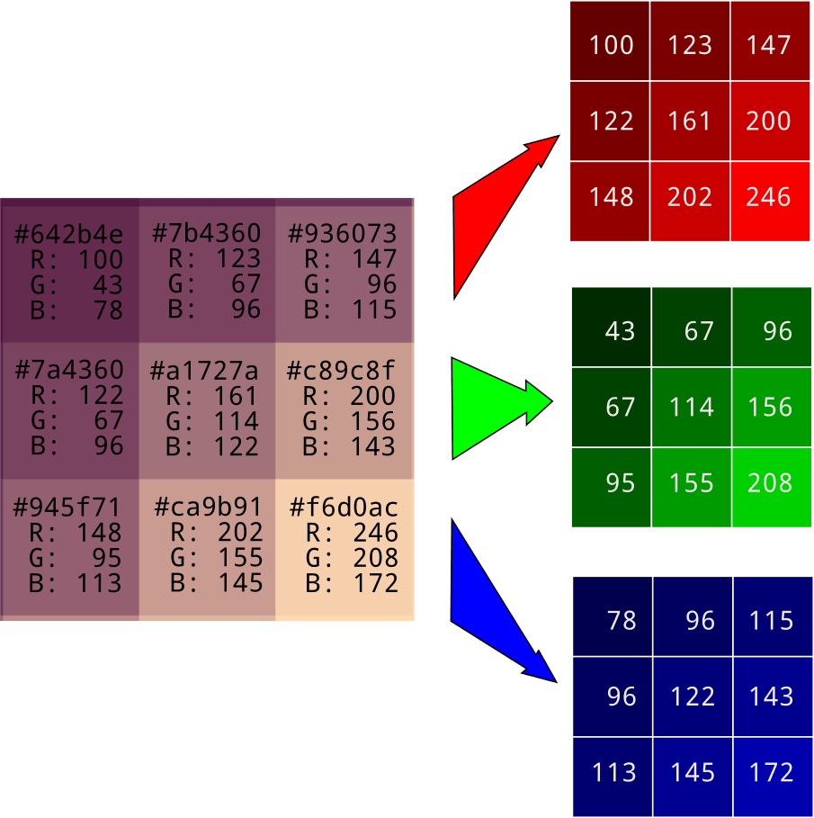 how to convert a picture to numbers