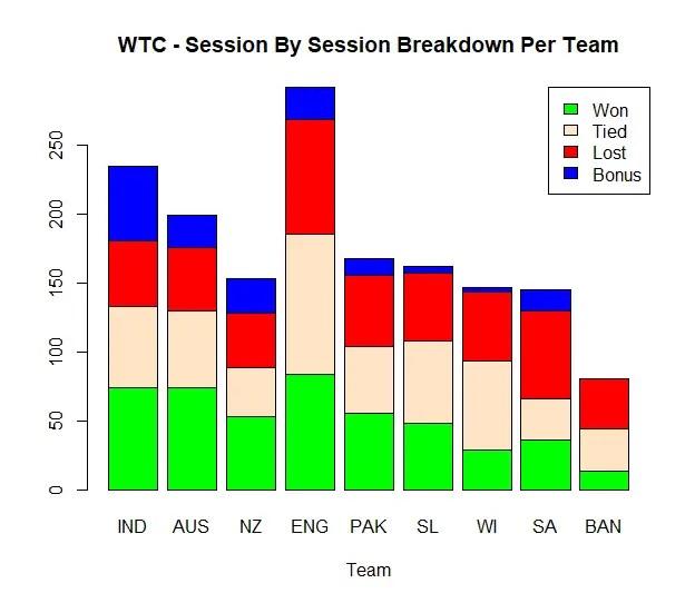 Alternative World Test Championship Points Table Visualization