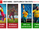 West Indies Vs South Africa 2021 Test Series Review - Stats Graphic
