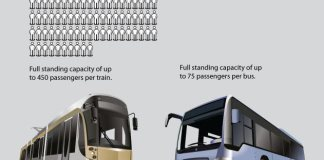 Light Rail Transit for Dummies (Courtesy Snapsort)