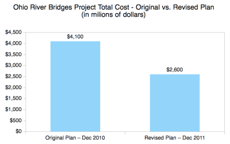 Ohio River Bridges Project Total Cost - Original vs. Revised Plan (in millions of dollars).
