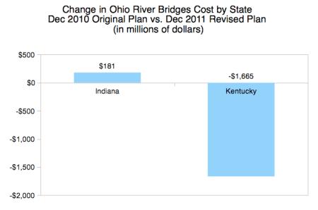 Change in Ohio River Bridges Cost by State: Dec. 2010 Original Plan vs. Dec. 2011 Revised Plan (in millions of dollars).