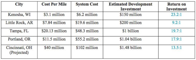 Return on investment for five American streetcar systems. (Source: American Public Transportation Association)