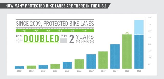 03-protected-bike-land-infographic-peopleforbikes