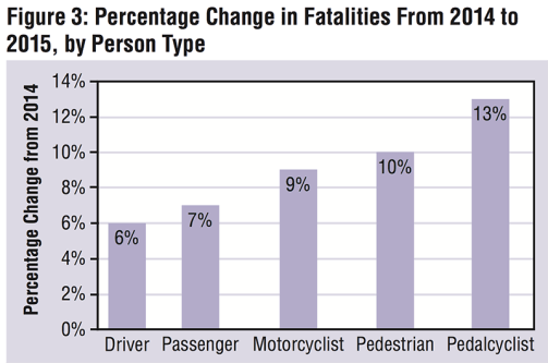 Last year pedestrian and cyclist deaths increased more than overall traffic deaths. (Courtesy NHTSA)
