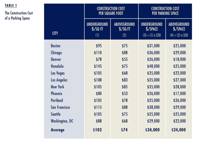 Americans are paying off the cost of parking construction whether they can afford it or not.(Courtesy Access Magazine_