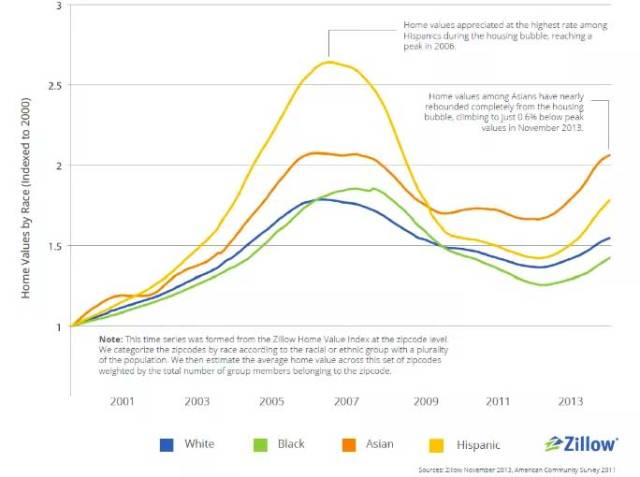 Indexed home values, 2000–2013. (Zillow)