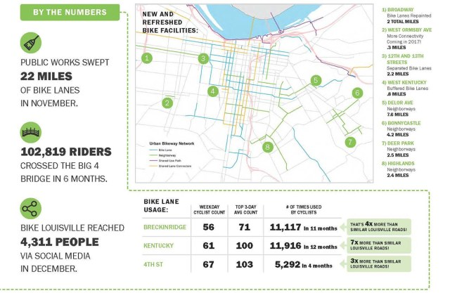 Bike improvements in Louisville. (Courtesy Metro Louisville)