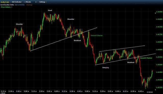 Trading Dengan Breakout Kedua