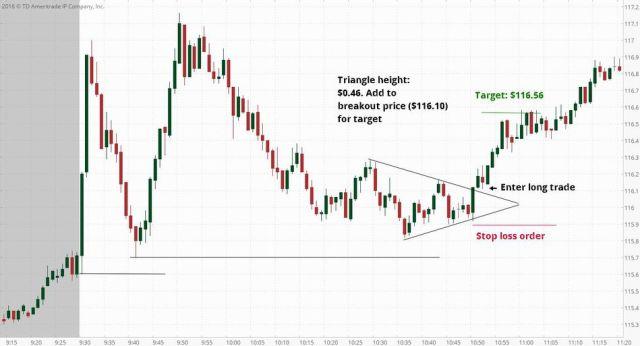 Breakout Pola Triangle Chart