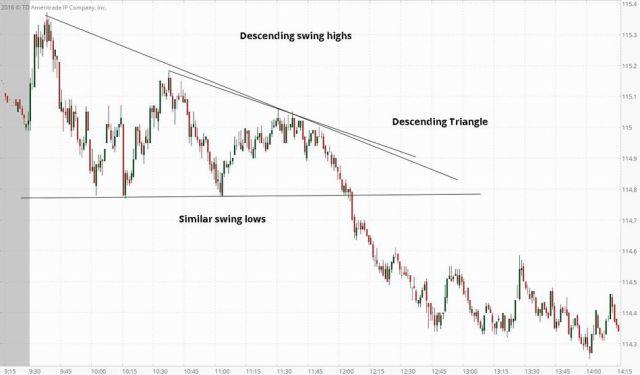 Strategi Descending triangle