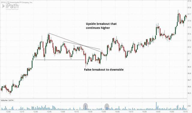 False Breakouts Triangle
