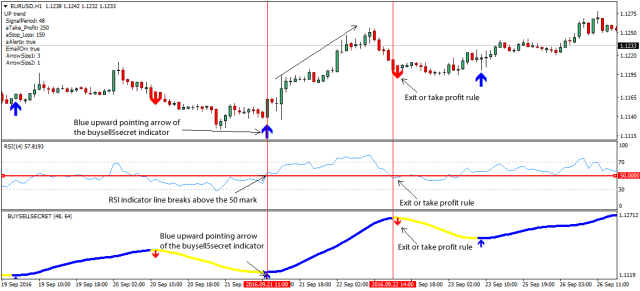 Relative strength strategy
