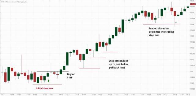 Menerapkan Stop-loss manual