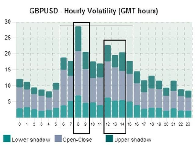 Waktu Terbaik Trading GBP/USD