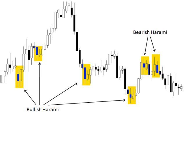 #3. Price Action Strategi Harami