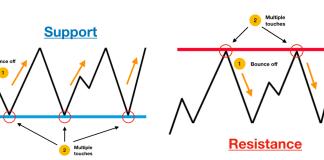 Pilihan Strategi Untuk Trading Support dan Resistance