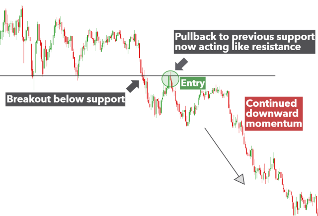 #2. Strategi breakout (pullback)