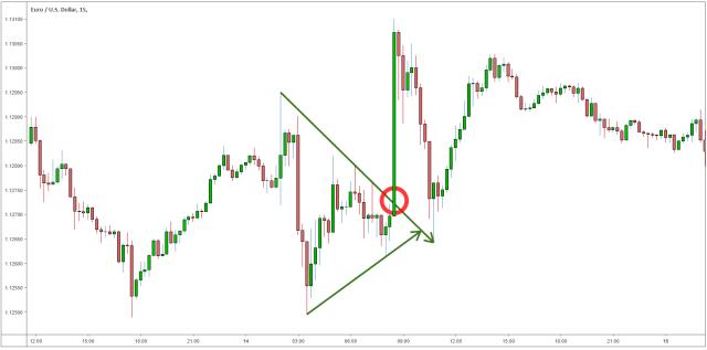 Trading Breakout Saat Overlap