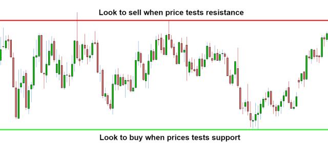 Menggunakan strategi trading range