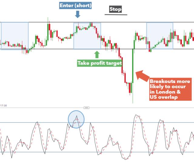 Trading Range Saat Sesi Asia