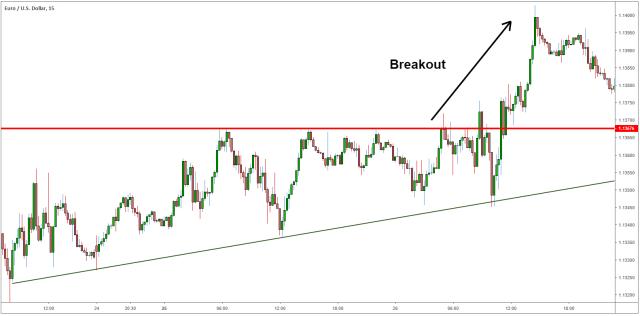 Trading Breakout Saat Sesi London