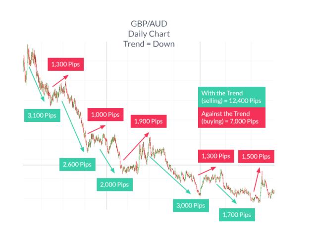 Kenapa Tren Sangat Penting Dalam Trading?