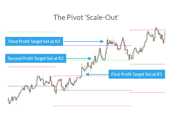 Pivot Point Sebagai Target