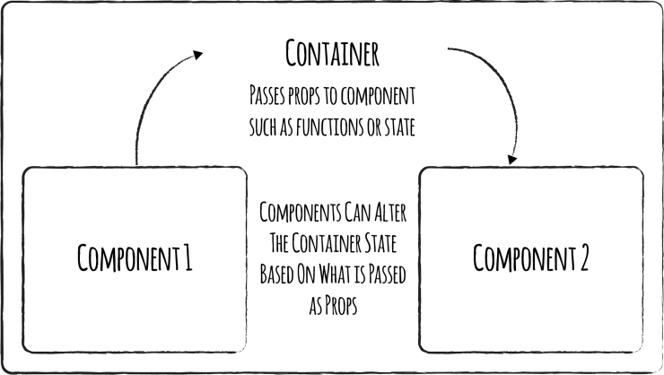 ReactJS Containers and components