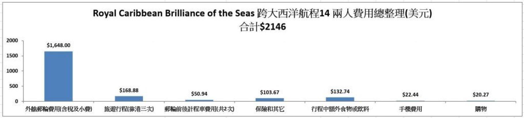 跨大西洋邮轮 从美国到欧洲的超值选择