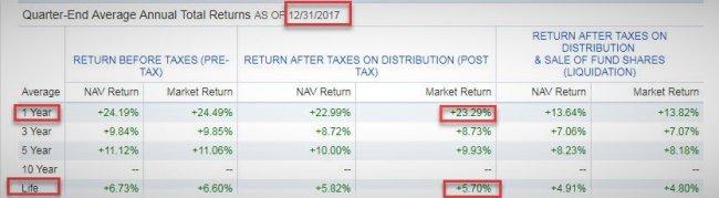 2017投資總檢討 全球股市大漲 退休金入袋了嗎?
