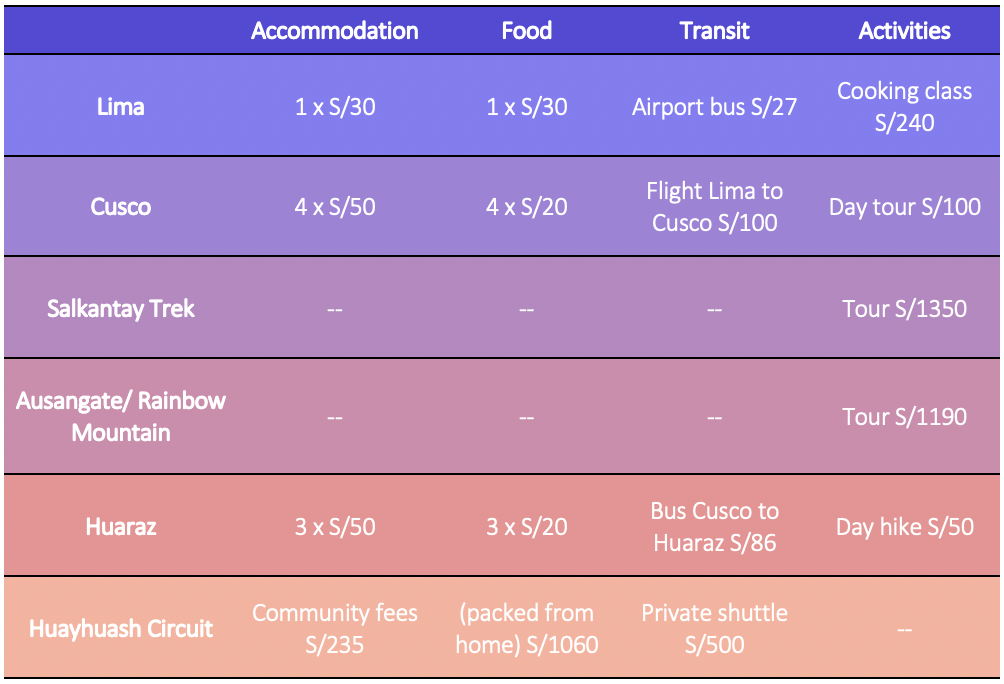 Table showing budget and estimated costs for Peru travel itinerary