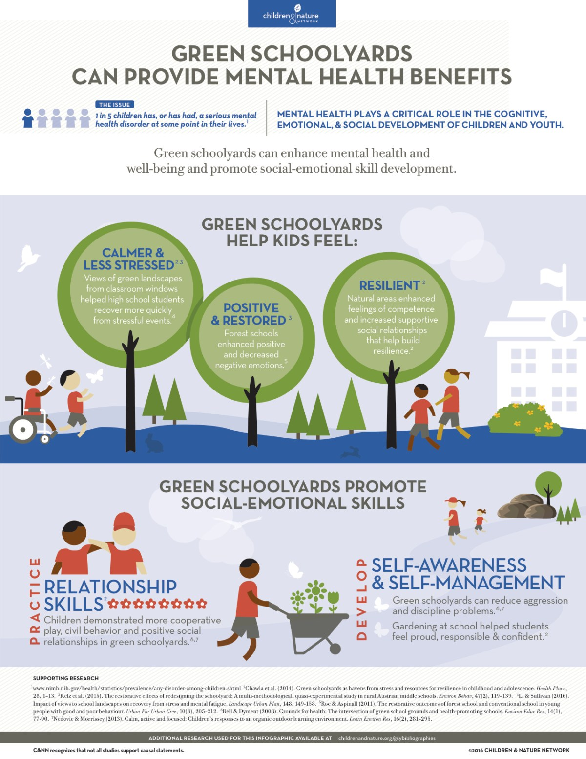 Green Schoolyards and Mental Health Benefits