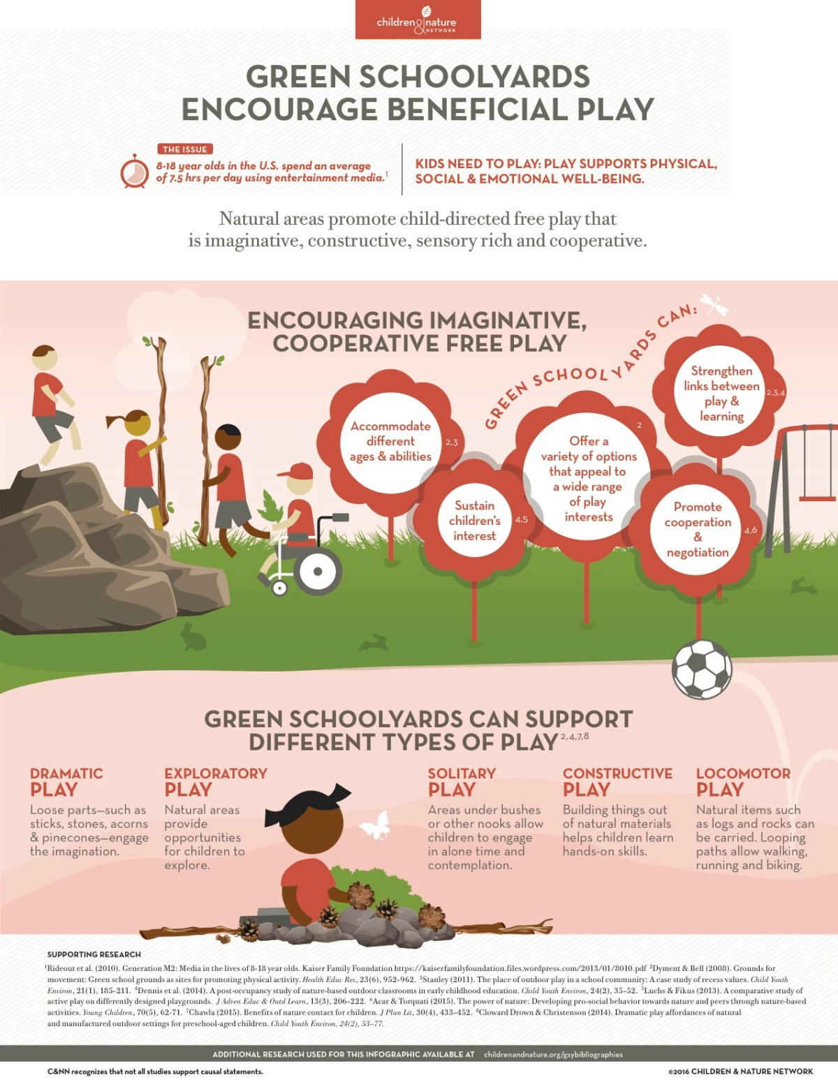 Green Schoolyards and Beneficial Play