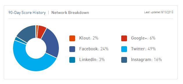 klout5
