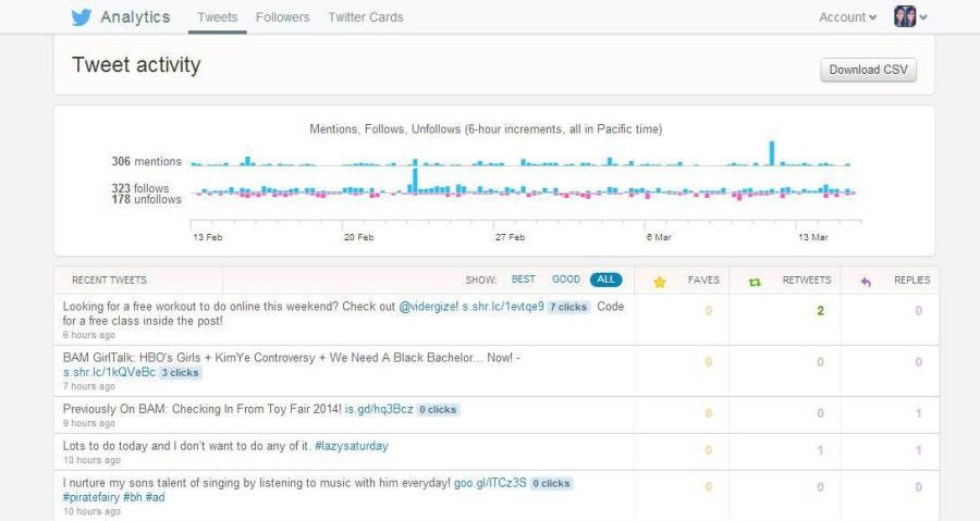 twitter tweets analytics