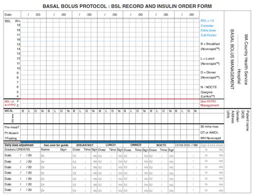 Basal Bolus Protocol Insulin