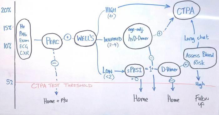 Proposed PE algorithm