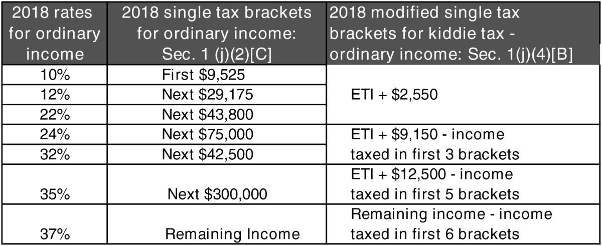 Modified Income Tax